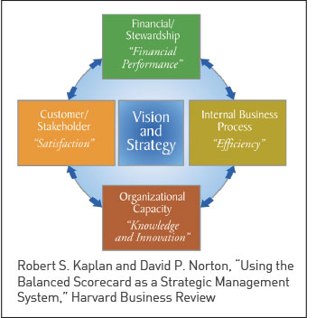 balanced scorecard for the automotive industry The balanced scorecard (bsc) is a strategic planning and management system that is used extensively in business and industry, government, and nonprofit organizations worldwide to align business activities to the vision and strategy of the organization, improve internal and external communications, and monitor organization performance.